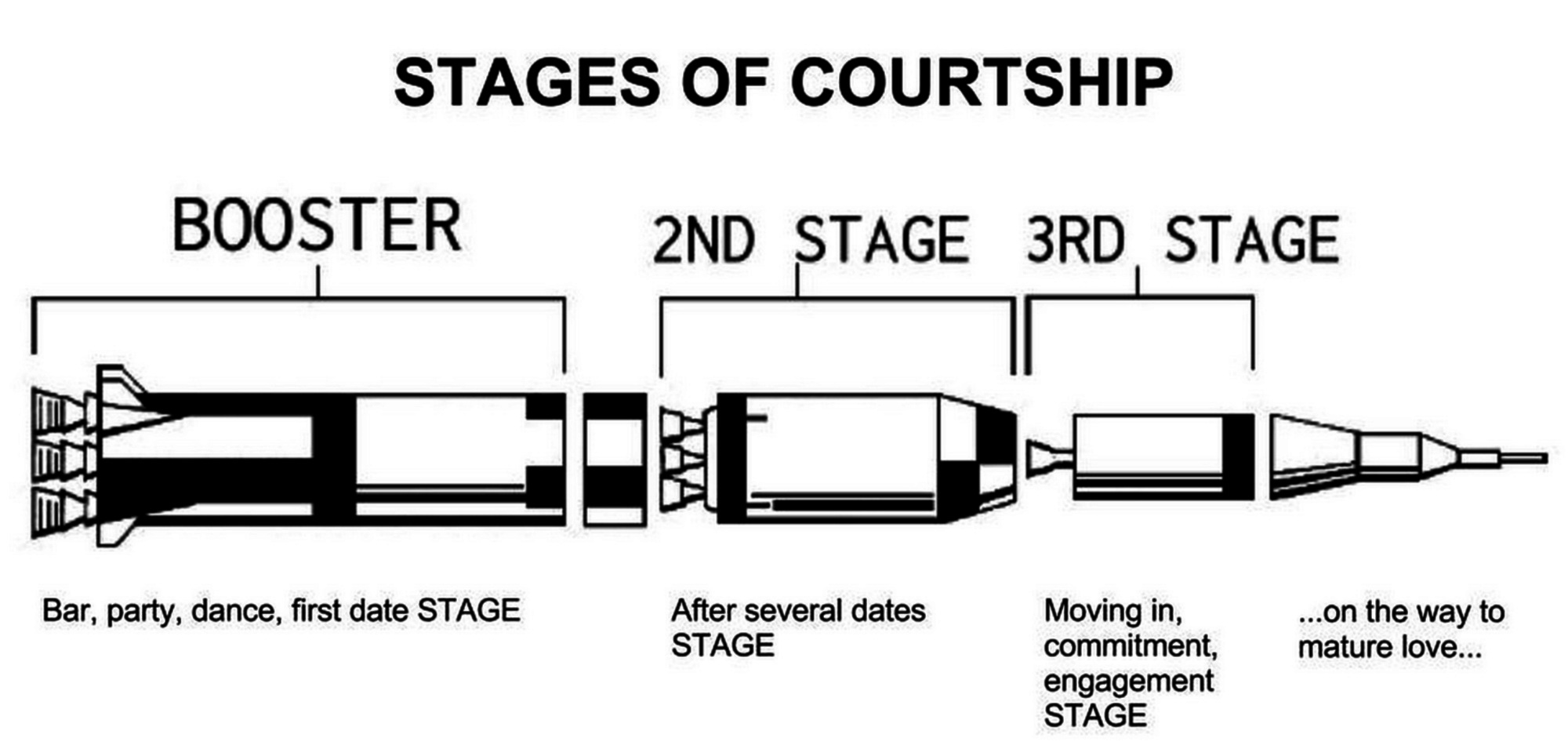 5 stages of courtship